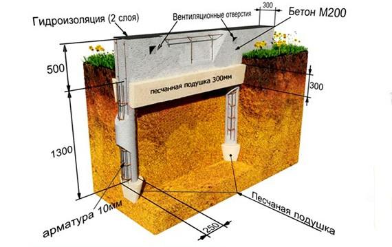 Свайно-ленточный фундамент в Тюмени